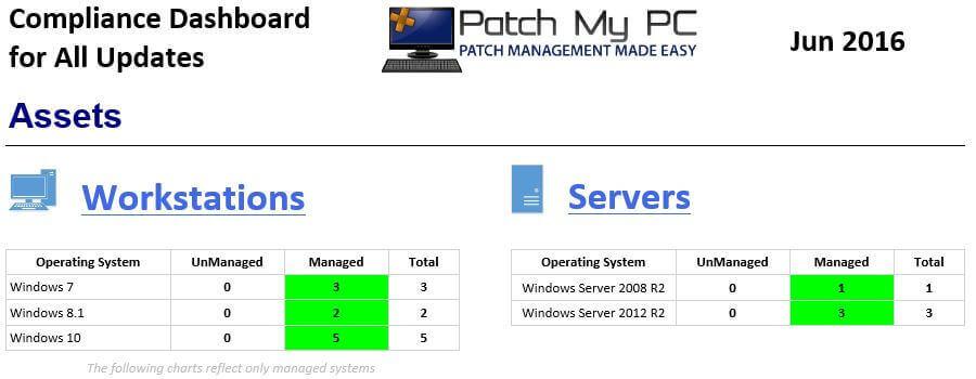 Software Update Dashboard - Assets