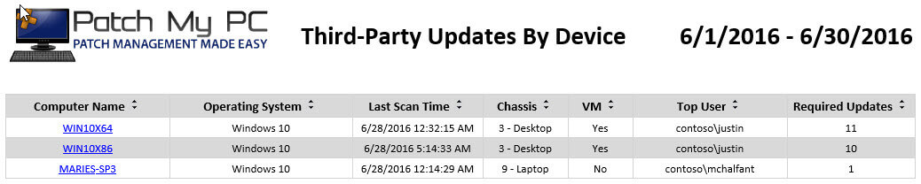 Third-Party Updates By Device