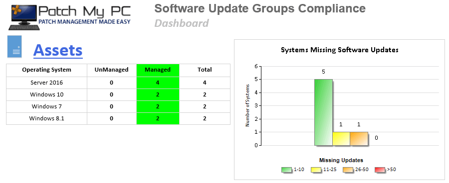 03 - SUG Compliance - Dashboard - Machines