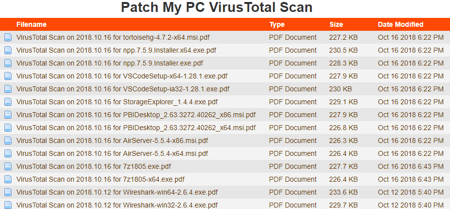 VirusTotal Scan Repository