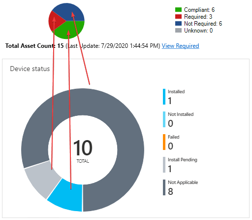 Intune Update Compliance Chart