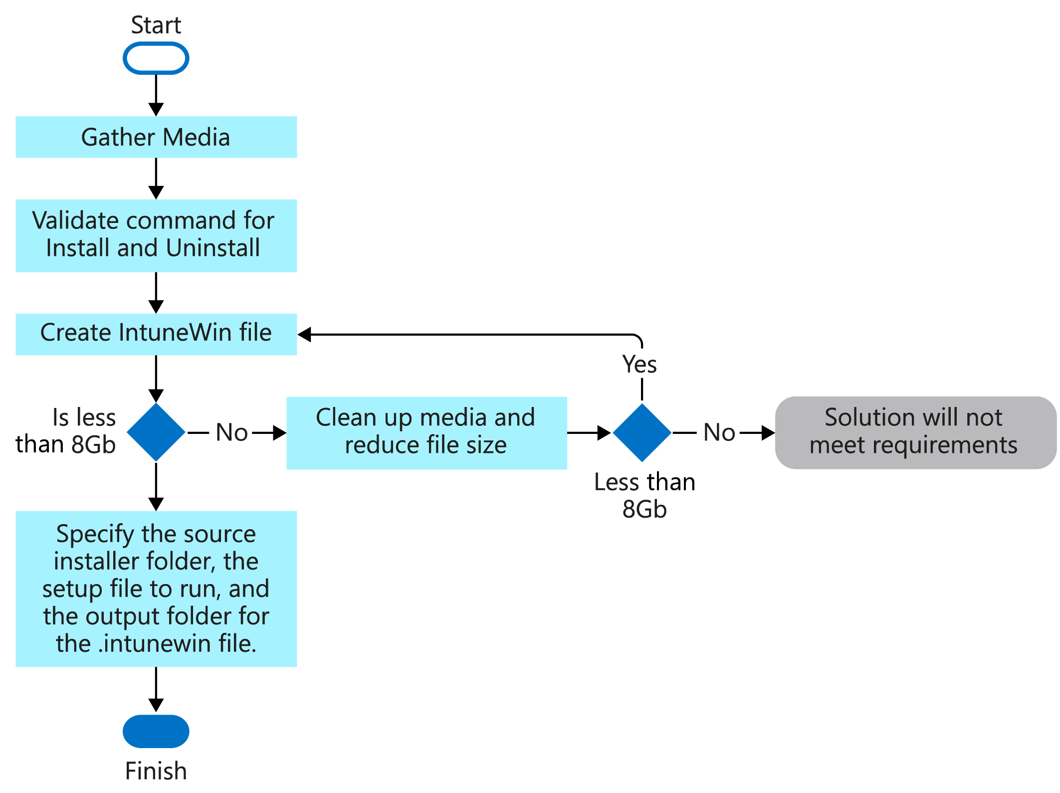 Flowchart to create a win32 Intune application Microsoft Docs