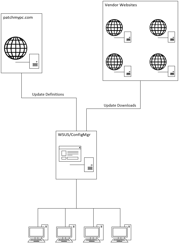 Patch My PC Dataflow Diagram for Downloads
