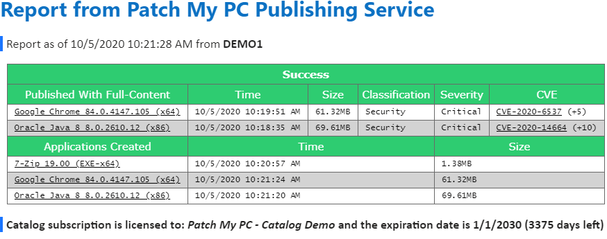Example SMTP Publishing email from Patch My PC Publisher